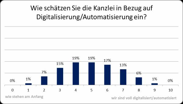 Wie schätzen Sie die Kanzlei in Bezug auf Digitalisierung/Automatisierung ein?