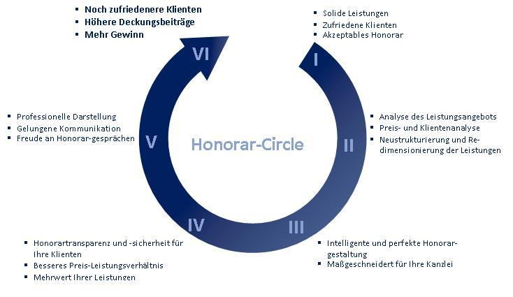 Honorar-Circle