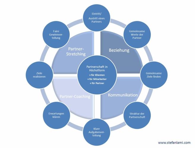 Partner Summit Modell