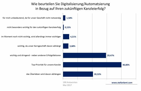 Wie beurteilen Sie Digitalisierung/Automatsierung in Bezug auf Ihren zukünftigen Kanzleierfolg?