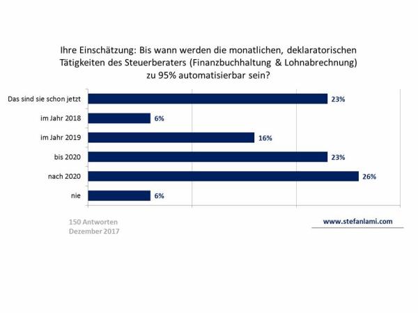 Ihre Einschätzung: Bis wann werden die monatlichen, deklaratorischen Tätigkeiten des Steuerberaters (Finanzbuchhaltung & Lohnabrechnung) zu 95 % automatisierbar sein?