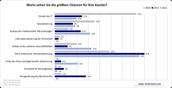 Chancen Vergleich 2011-2013-2018