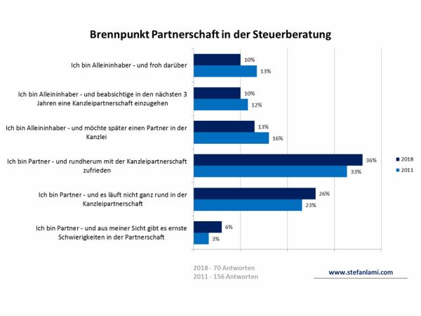 Brennpunkt Partnerschaft in der Steuerberatung - Vergleich 2011-2018